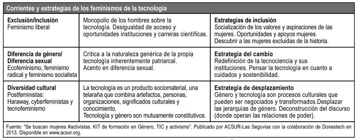 p61_feminismo-y-tic_02