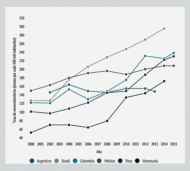 Gráfico_Tasa de encarcelamiento (2)